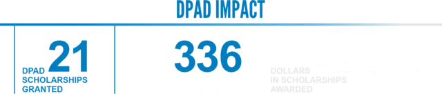 impact grid, at the top is DPAD IMPACT below that from left to right it says 21 DPAD scholarships granted, 336 hours of accessible player experience (APX) training, 42,000 dollars in scholarships awarded